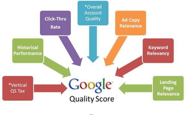 Quality-Score-Factors-600